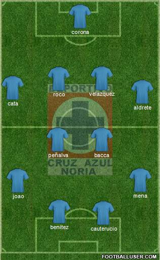 Cruz Azul Noria 4-4-2 football formation