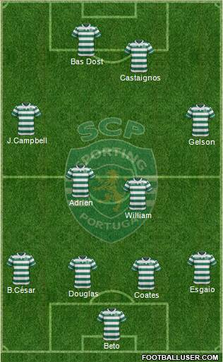 Sporting Clube de Portugal - SAD 4-2-4 football formation