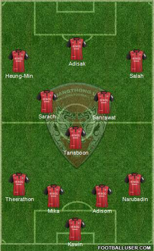 Muang Thong United 4-3-3 football formation