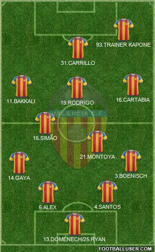 Valencia C.F., S.A.D. 5-3-2 football formation