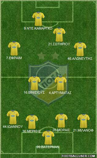 APOEL Nicosia 4-2-4 football formation