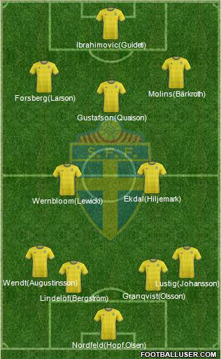 Sweden 4-2-4 football formation