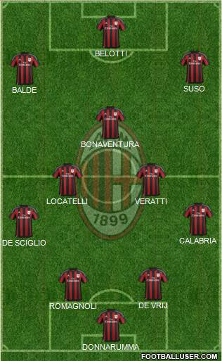 A.C. Milan 4-2-1-3 football formation