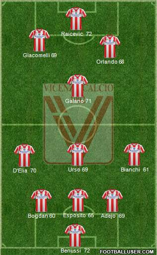 Vicenza 3-4-3 football formation