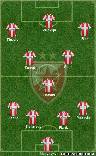 FC Red Star Belgrade 4-3-3 football formation