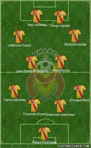 Club Monarcas Morelia 4-2-2-2 football formation