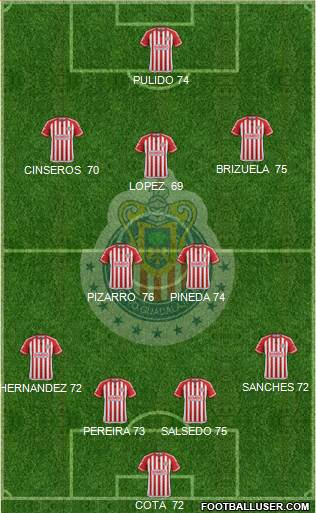 Club Guadalajara 4-2-3-1 football formation
