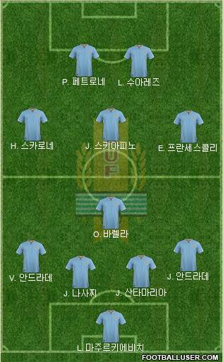 Uruguay 4-1-2-3 football formation