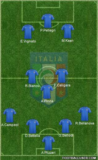 img http://www.footballuser.com/formations/2017/03/1571371_Italy.jpg /img