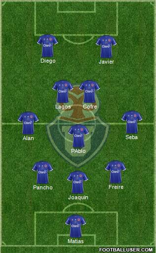 CF Universidad de Chile football formation