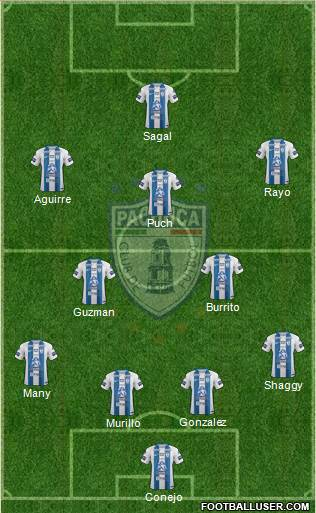 Club Deportivo Pachuca 4-3-3 football formation