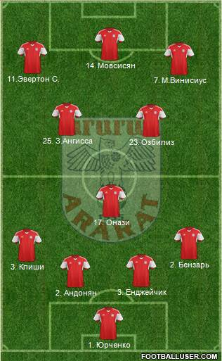 Ararat Yerevan 4-3-3 football formation