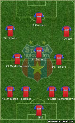 FC Steaua Bucharest 4-3-3 football formation