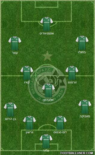 Maccabi Haifa 4-3-3 football formation