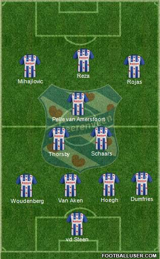 sc Heerenveen 4-3-3 football formation
