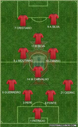 Portugal 4-2-4 football formation
