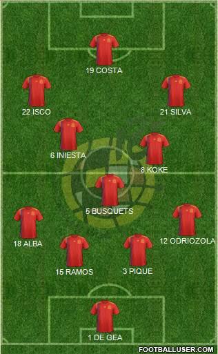 Spain 4-3-3 football formation
