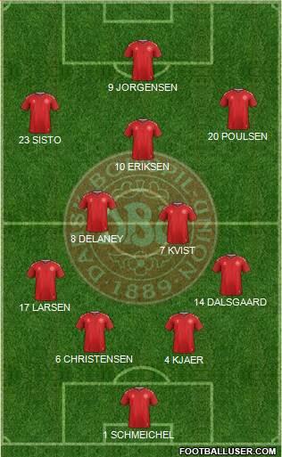 Denmark 4-5-1 football formation