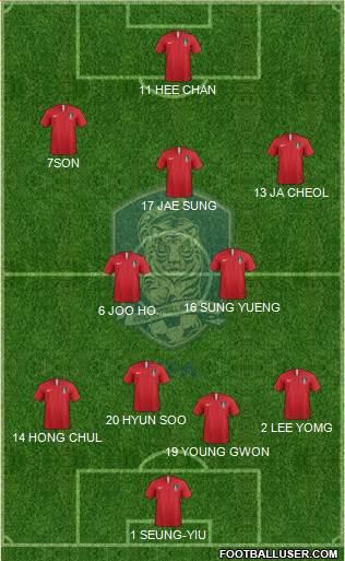 South Korea 4-4-2 football formation