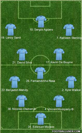Manchester City England Football Formation