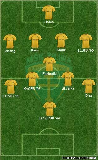 6ac1a865ef MSK Zilina (Slovakia) Football Formation