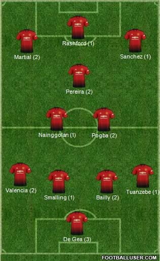 10eme Journée 1724844_Manchester_United