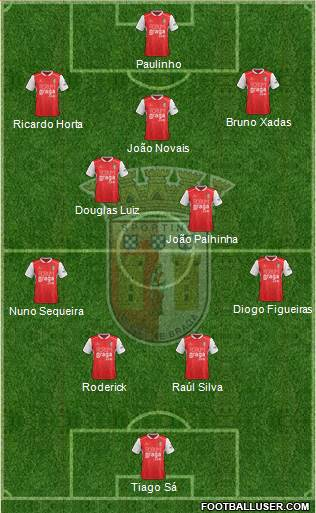 Sporting Clube de Braga - SAD football formation
