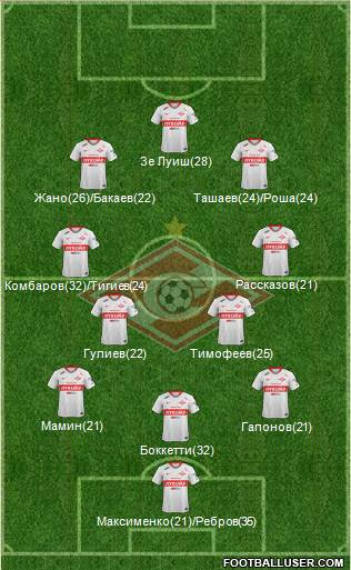 Spartak Moscow football formation