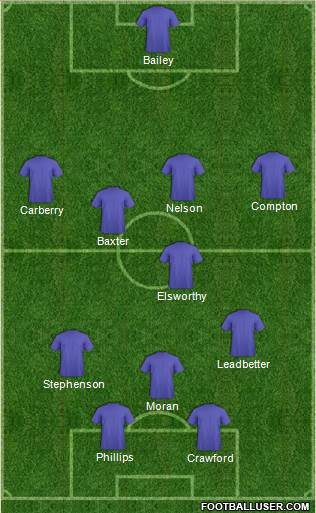 Ipswich Town 4-1-3-2 football formation
