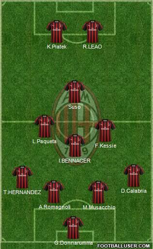 img http://www.footballuser.com/formations/2019/08/1767913_AC_Milan.jpg /img