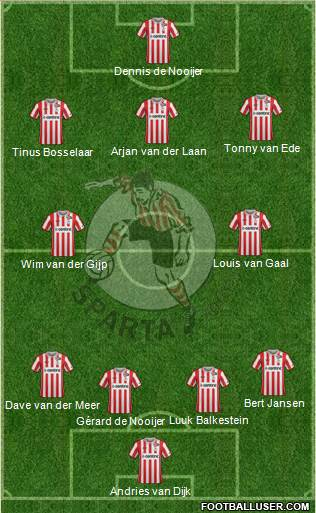 Sparta Rotterdam 4-5-1 football formation