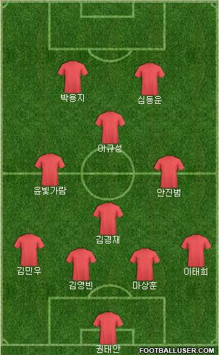 Football Manager Team football formation
