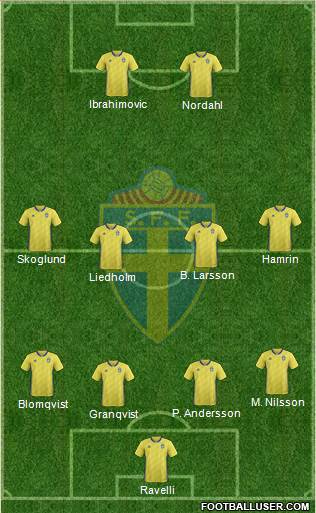 Sweden football formation