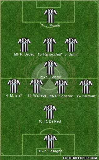 Udinese football formation