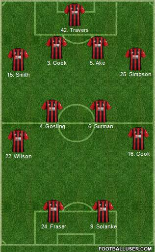 AFC Bournemouth football formation