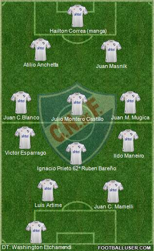 Club Nacional de Football 5-3-2 football formation