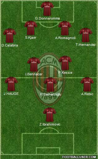 img http://www.footballuser.com/formations/2020/09/1825050_AC_Milan.jpg /img
