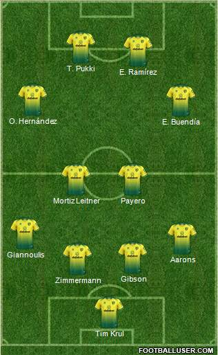 Norwich City football formation